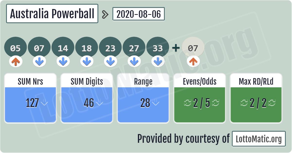 Australian Powerball Numbers