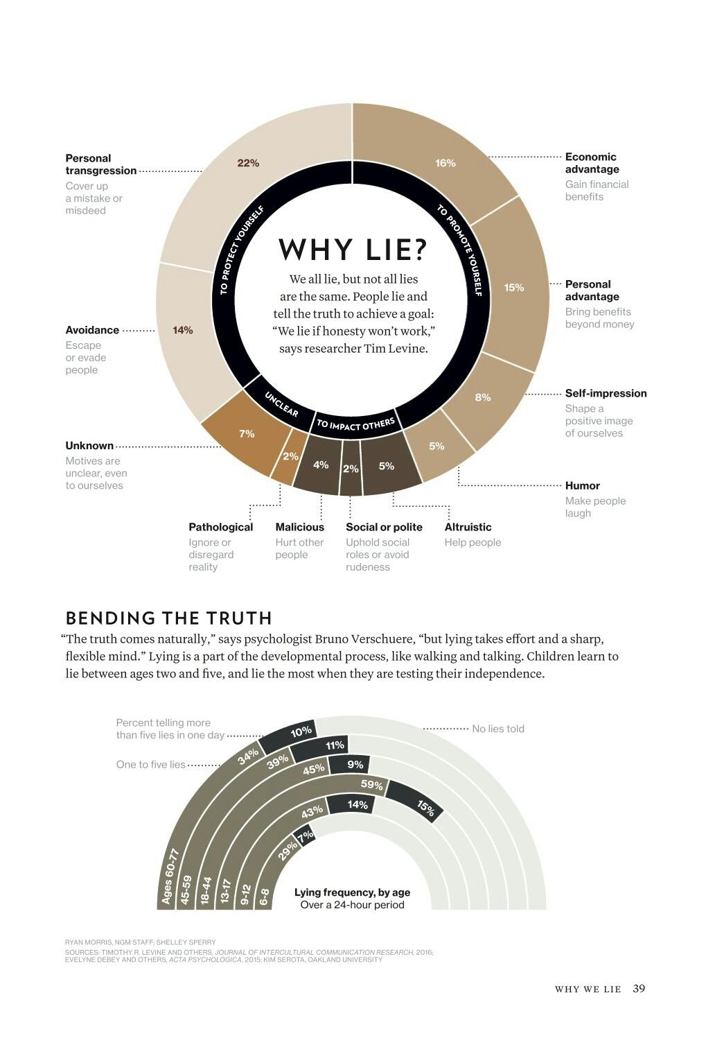 Why we lie?? | lesson learned in life,, | Music, Music