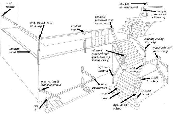 Stair Parts Diagram Terminology Stairsupplies Stair Parts