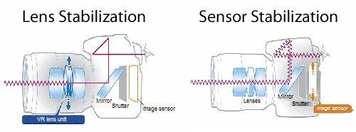 Image result for sensor stabilization vs lens stabilization