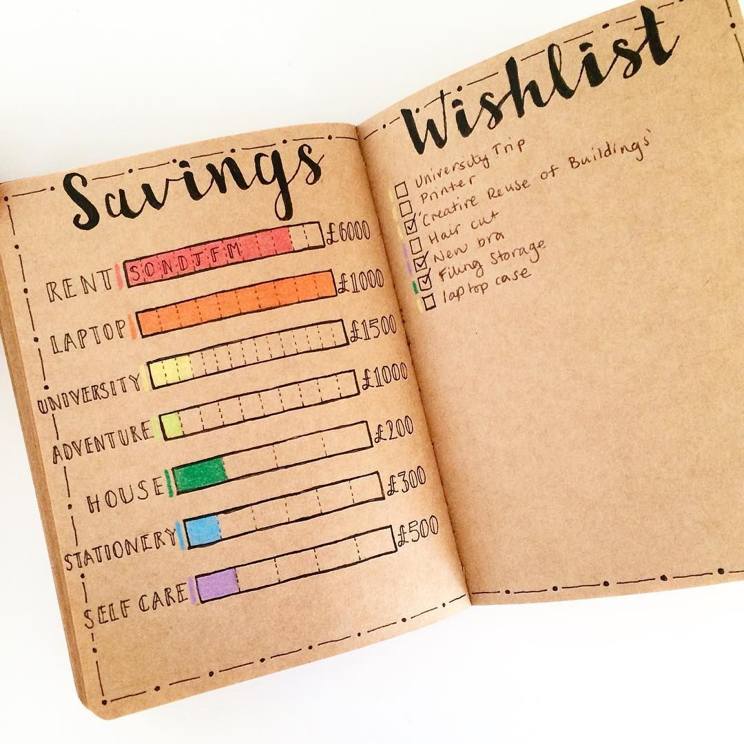 10 brilliant budget trackers for your bullet journal bullet