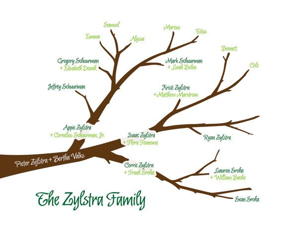 This Customized Family Tree Print Is A Great Gift To Give To Your Family Members Unlike Traditional Fami Family Tree Family Tree Print Family History Projects