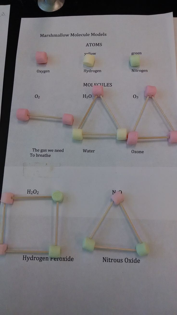 worksheet Atoms And Molecules Worksheets Middle School from httpteachwithclass com worksheet to explain atoms and molecules with marshmallows 5th grade sciencemiddle school