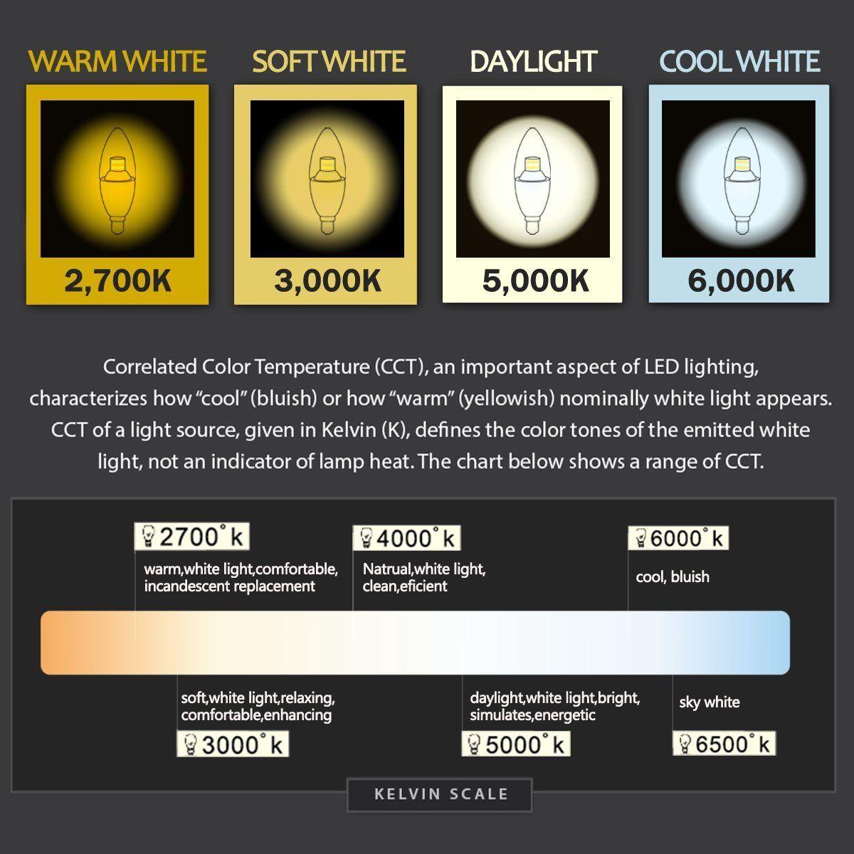 Led Energy Saving Corn Lamp Light Bulbs Daylight E26 5000 Lm Daylight 6500k Cool Whiteroom Ledbulbs Lamps Plus Outdoor Garage Lights Led Candelabra Bulbs Bulb