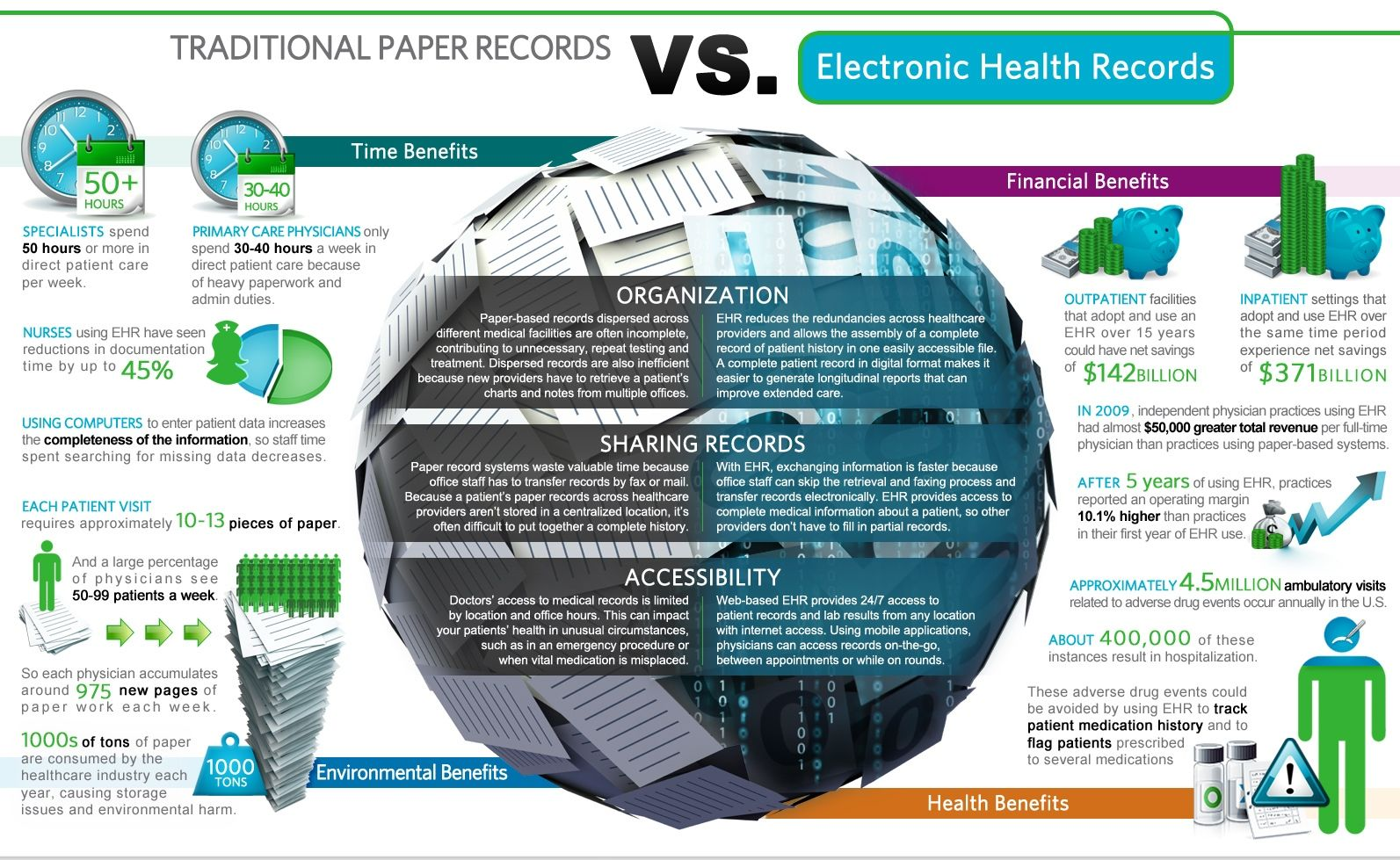 Traditional Paper Records Vs Electronic Health Records