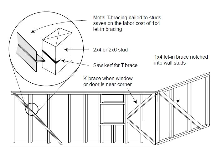 If You Use Diagonal Steel T Bracing You May Be Able To Omit Structural Sheathing Like Osb Or Plywood Stud Walls Metal Braces Sheathing