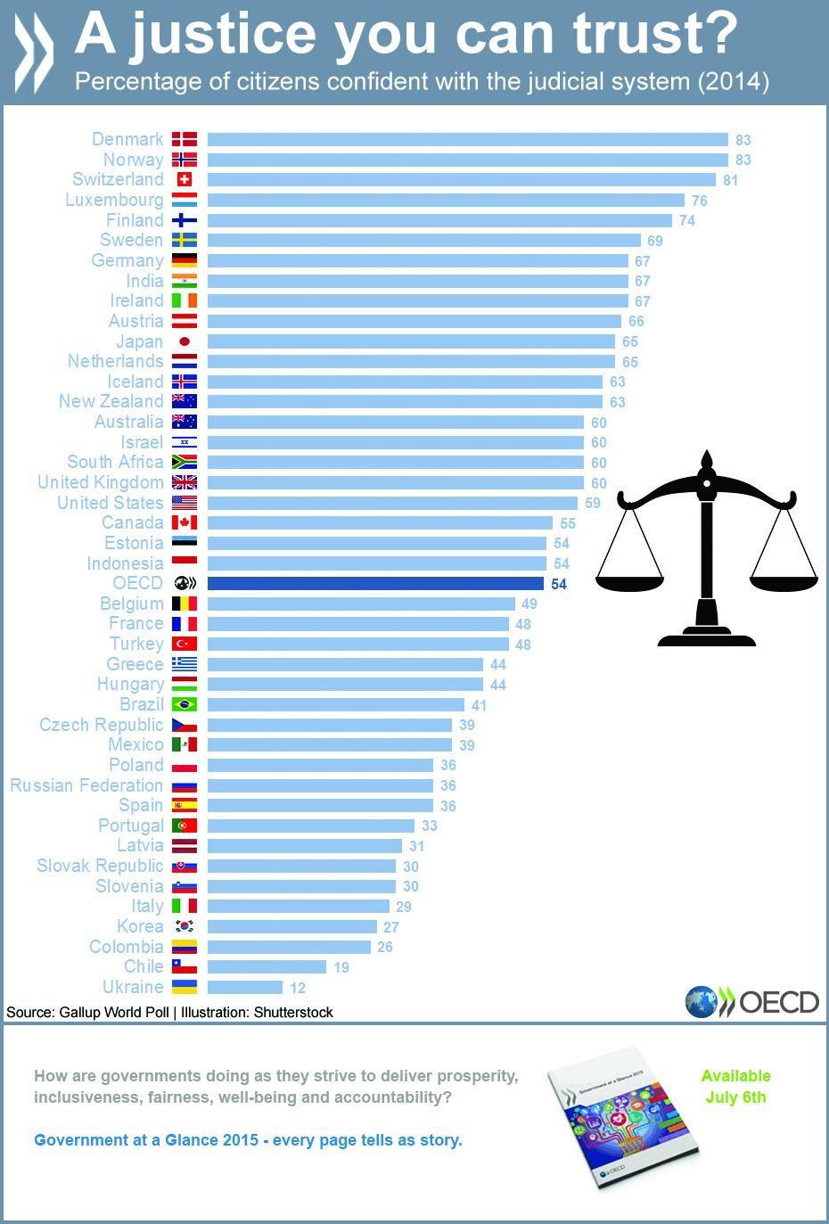 OECD Governance on World data, Heart of europe, Things