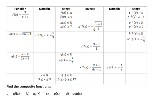 Inverse, Composite, Domain and Range of functions. | Maths Higher ...