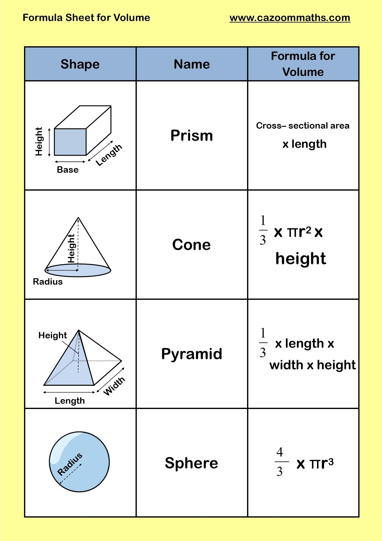 5th Grade Math Cheat Sheet
