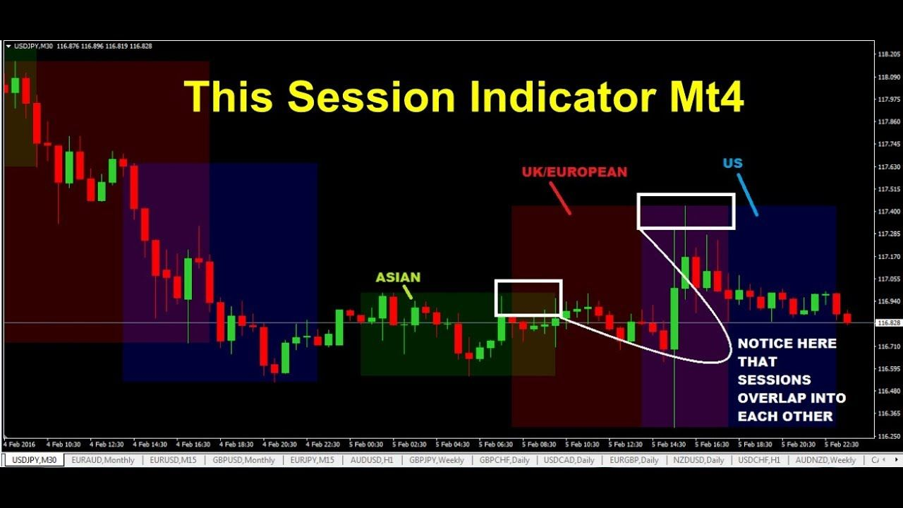 This Session Indicator Mt4 Forex Marked Open Close Indicator