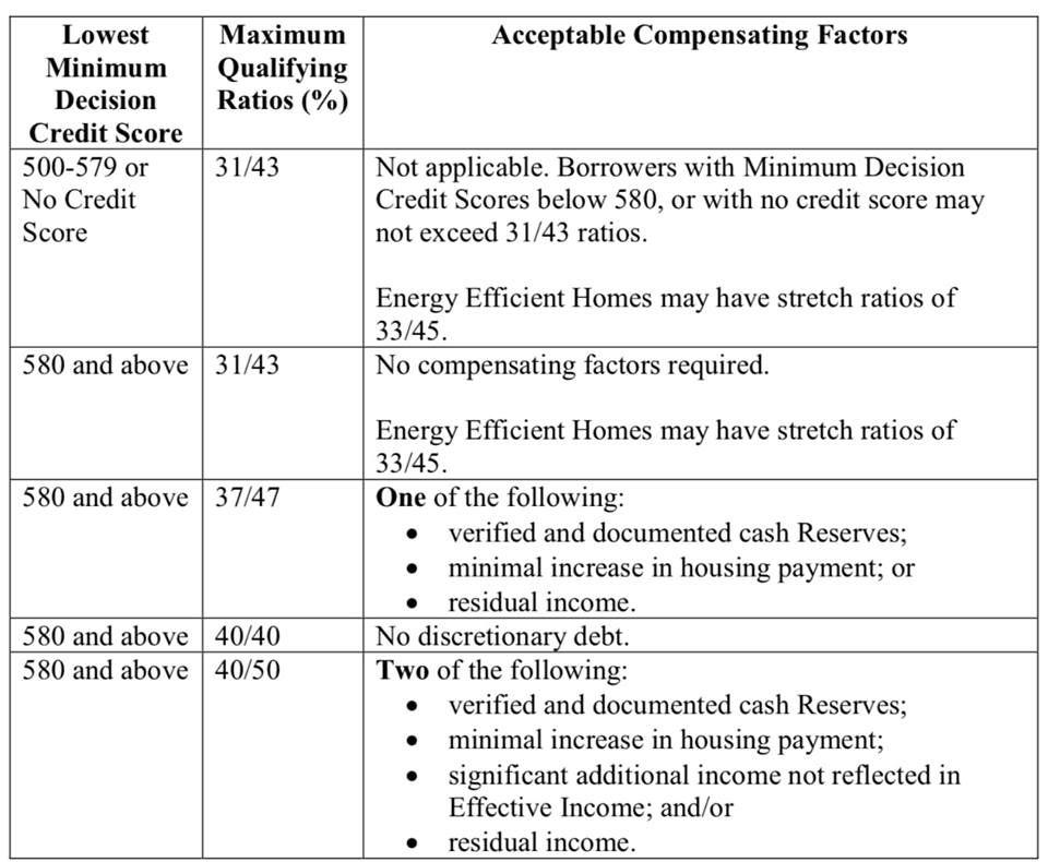Kentucky Fha Mortgage Qualifying Guidelines Fha Fha Mortgage Fha Loans