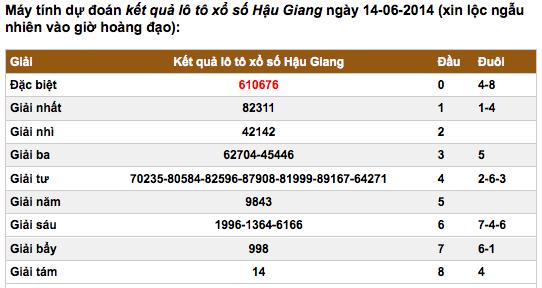 Dự đoan Kết Quả Xổ Số Miền Nam Sxmn Hom Nay 14062014 Do Số