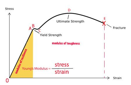 Stress strain curve for mild steel with stress strain relationship stress strain curve for mild steel with stress strain relationship ccuart Images