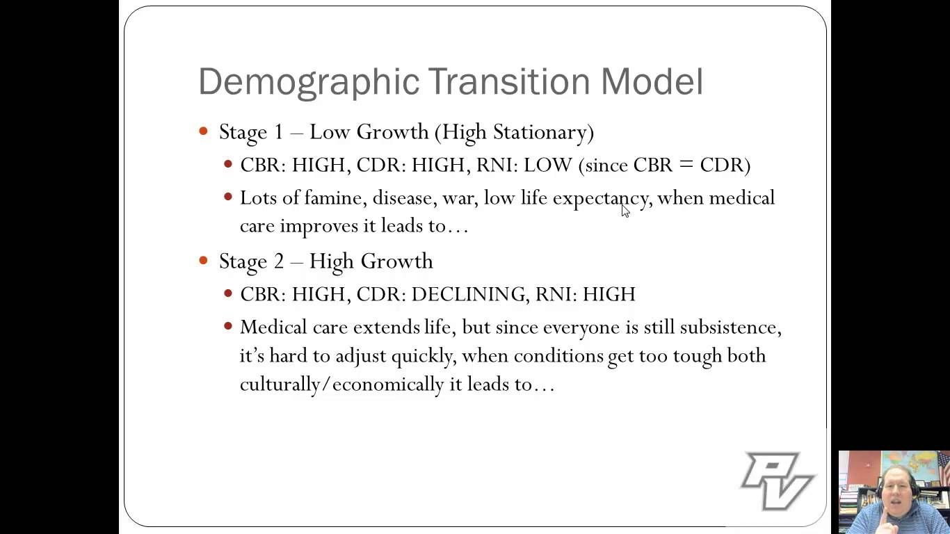 Unit 2 Review Population And Migration Ap Human Geography Demographic Transition Human Geography