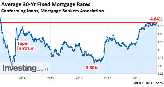 30 Year Mortgage Rates Reach Highest Level Since May More Info Here Http Www Anthonydidonato Net W Refinancing Mortgage Mortgage Loans Top Mortgage Lenders