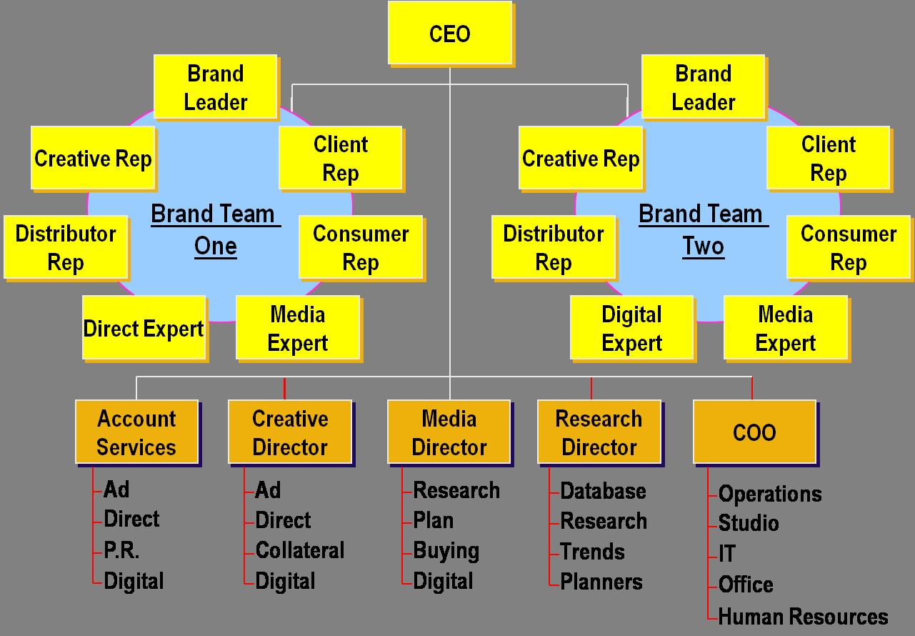 2 Integrated | Communication department, Organizational ...