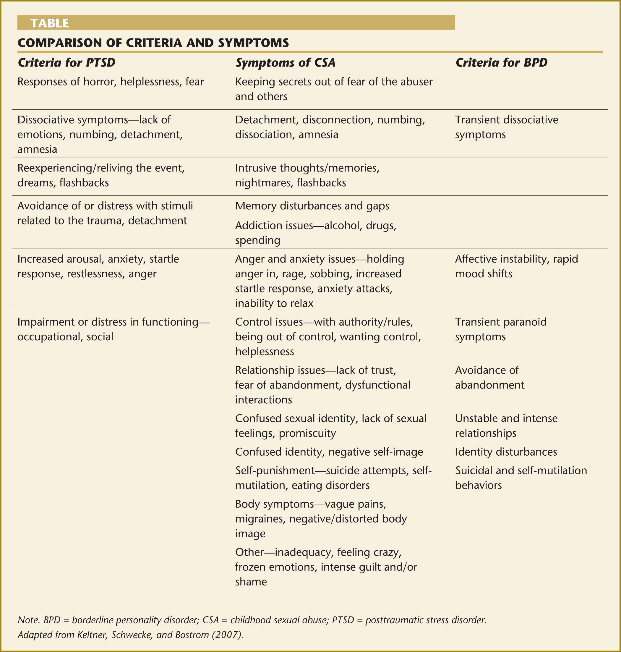 Comparison Of Criteria And Symptoms Of Post Traumatic