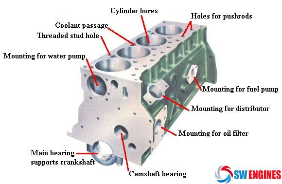 Parts of an engine block swengines engine block pinterest cars fandeluxe Images