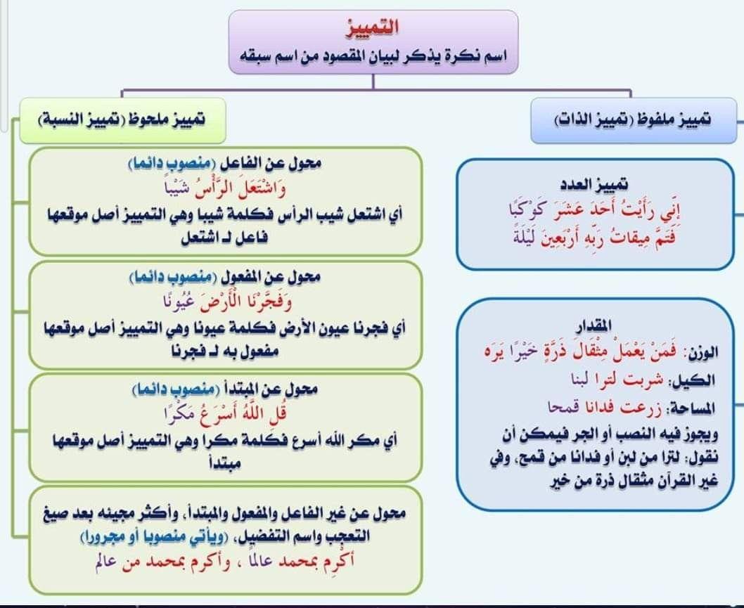 Pin By Mohammed Al Harbi On قواعد اللغة العربية Arabic Language Learn Arabic Language Learning Arabic