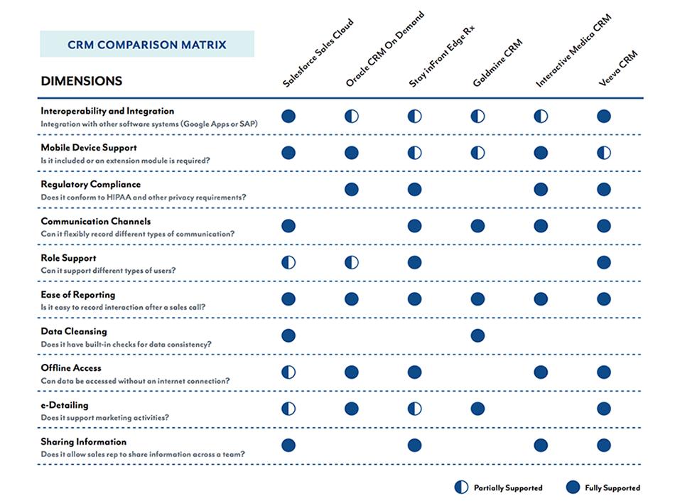 Competitor Analysis Matrix Graphic Design Resume Competitor Analysis Competitive Analysis