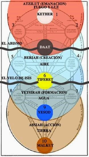 Resultado de imagen para mundos kabbalah
