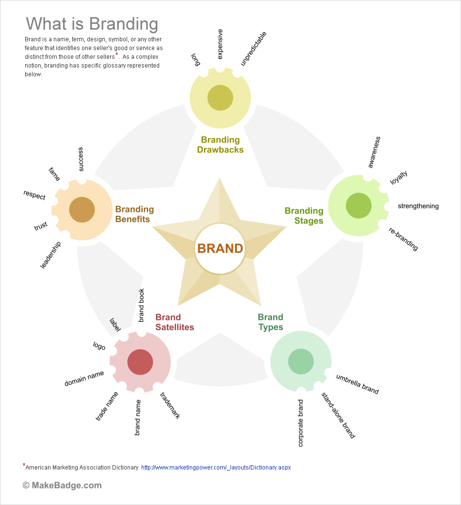 Brand Key Model Definition Of Its Elements Brand Management Branding Resources Business Branding