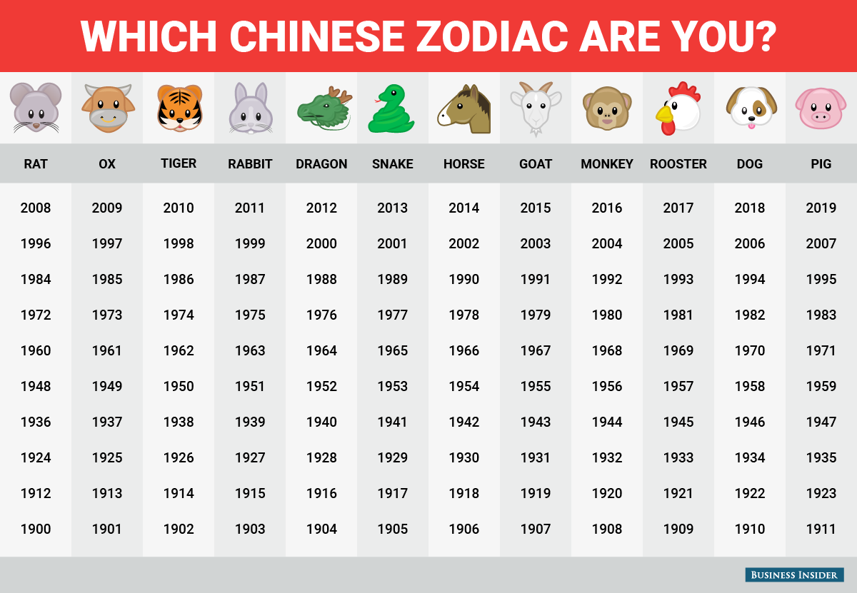 Happy Chinese New Year This Is What The Chinese Zodiac