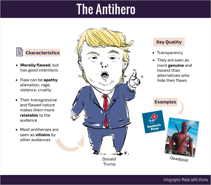 The Four Types Of Heroes Which Are You Mastering Infographics