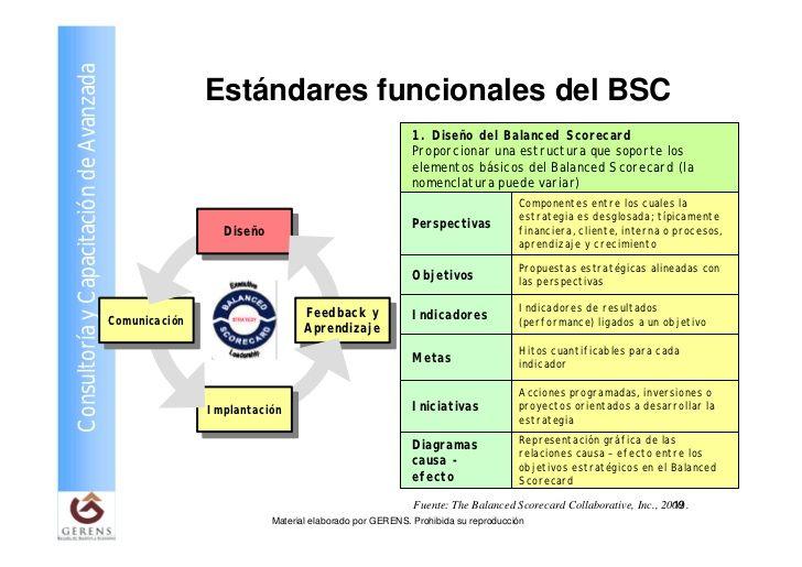 Cuadro De Mando Integral Balanced Scorecard Buscar Con