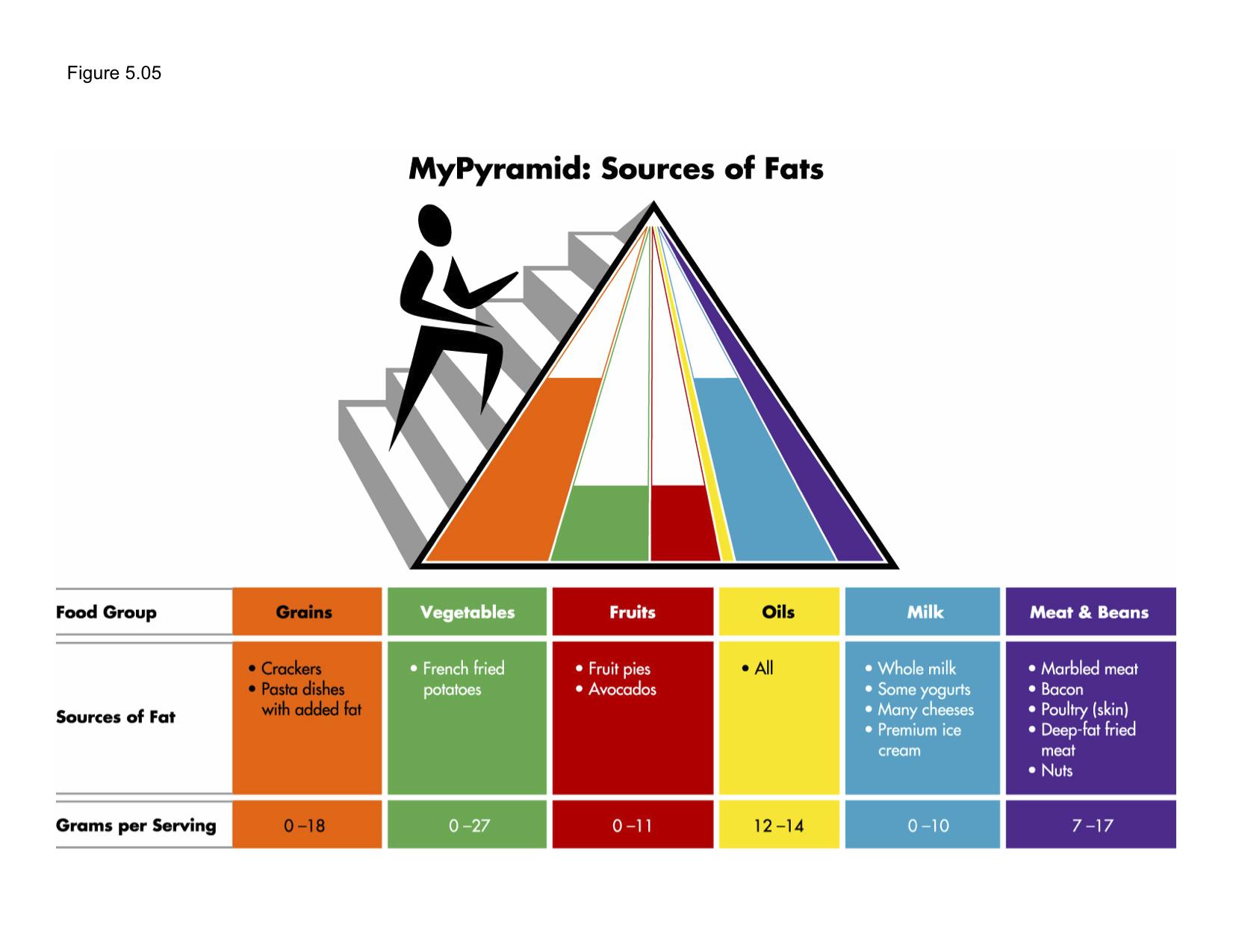 Pin On Mypyramid