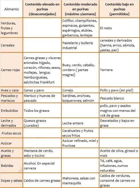alimentos segun contenido en purinas - Buscar con Google