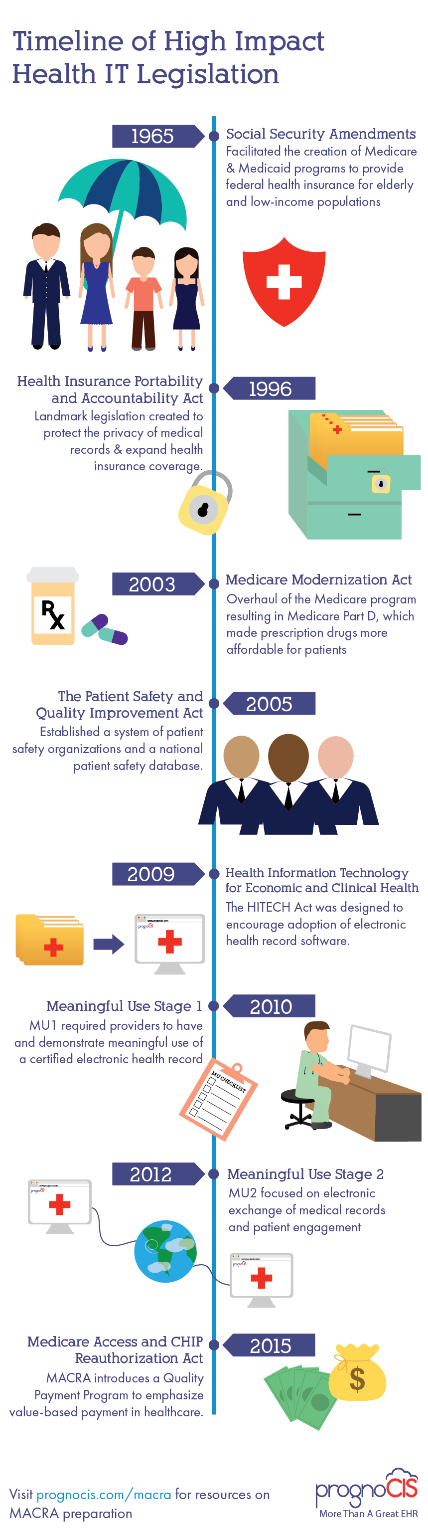 High Impact Health It Legislation Timeline Electronic Health Records Elderly Health Patient Safety