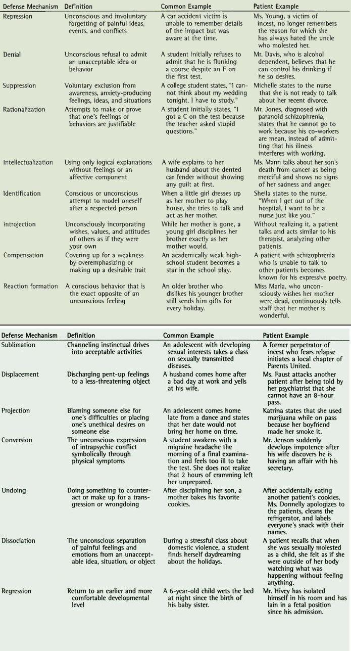 Defense Mechanisms // read later