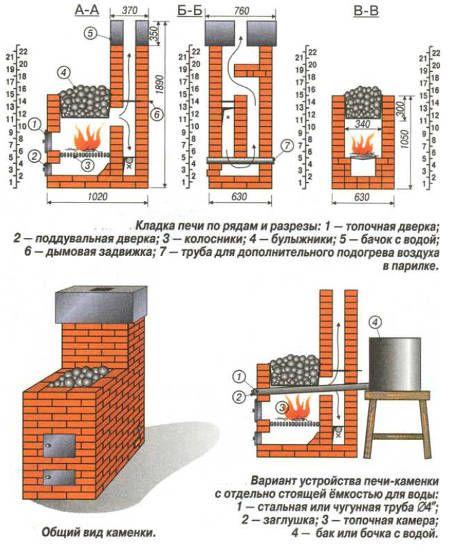 Печь для бани своими руками русская баня 850