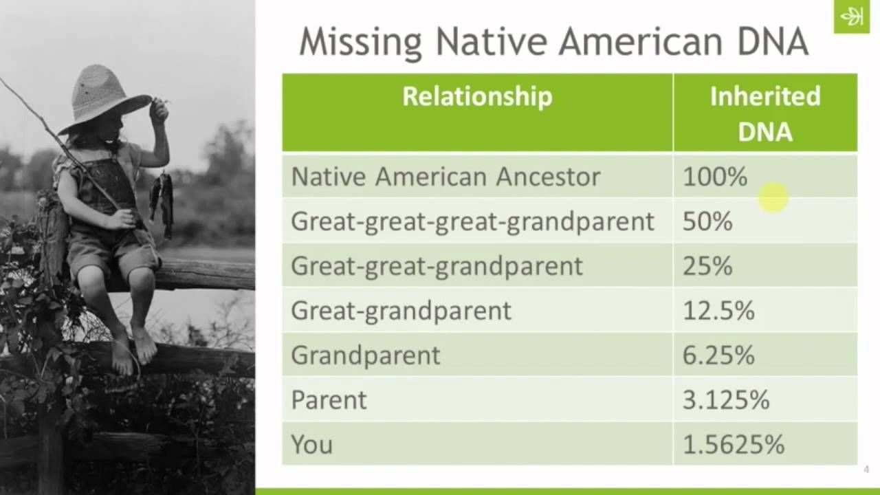 AncestryDNA: Why is My Native American Ancestry Not Showing