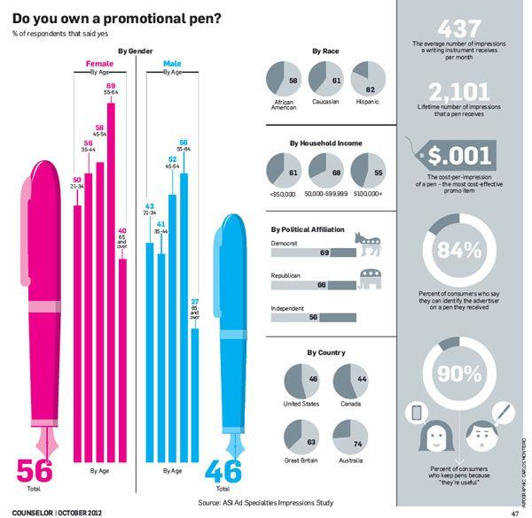 Who loves promotional pens the most  This infographic s data points to  middle-aged Hispanic women. 5cacf9328d