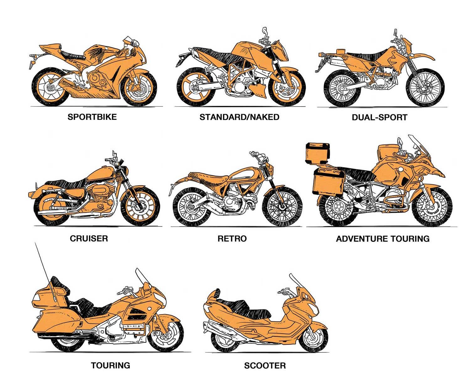 how to choose the right type of motorcycle for your needs motorcycle travel pinterest. Black Bedroom Furniture Sets. Home Design Ideas
