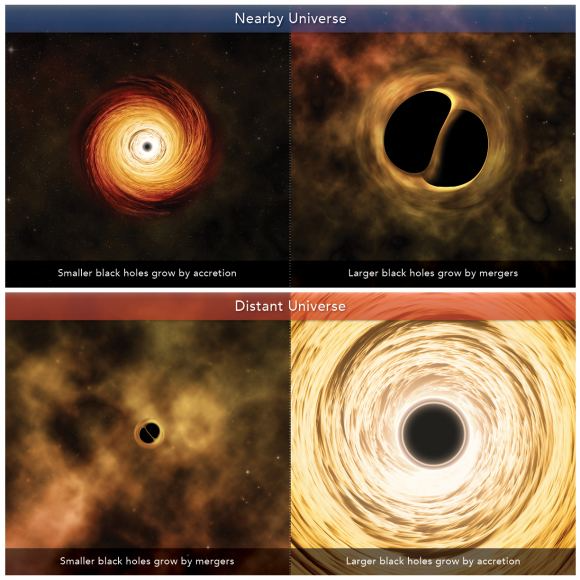 New Simulations Show How Black Holes Grow Through Mergers And Accretion Universe Today Black Hole Universe Today Gravitational Waves
