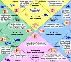 vedic astrology houses and lords