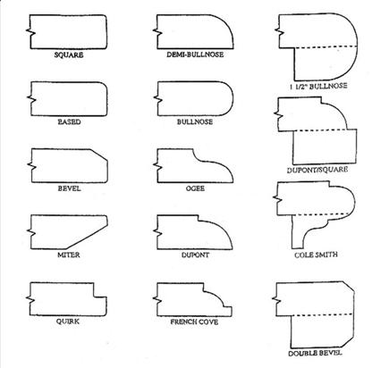 popular countertop edges. eased edge | kitchen | pinterest