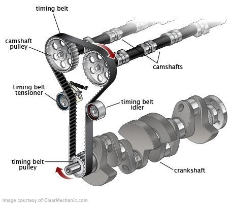 Timing Belt Replacement Automotive engineering, Engineering