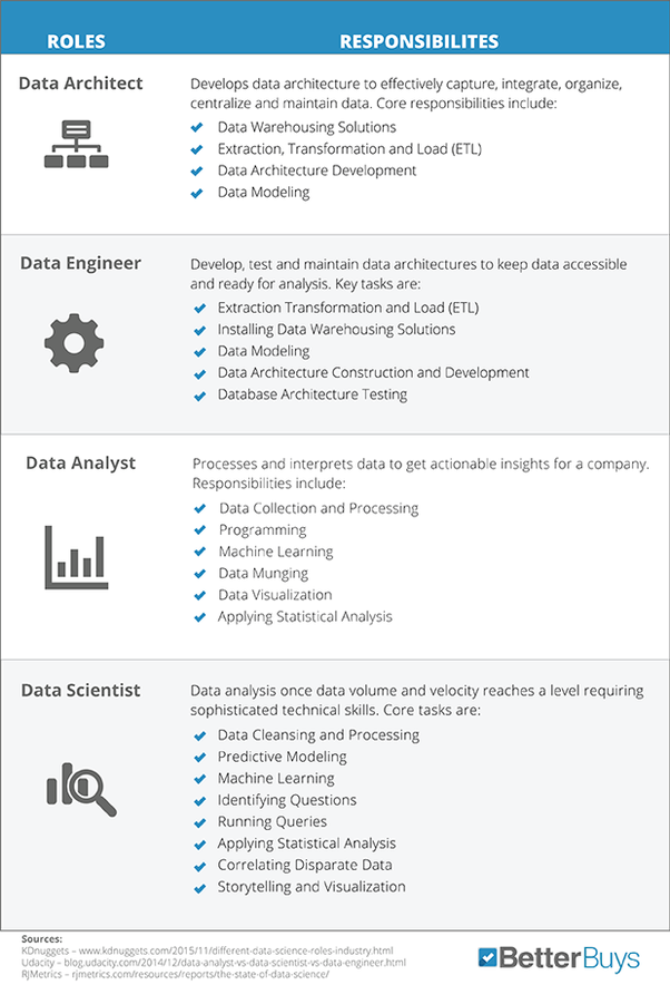 What Is The Difference Between A Data Analyst And A Data Scientist Quora Data Analyst Data Science Data Scientist