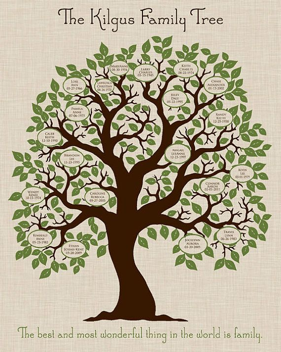 Looking For A Personalized Family Tree Print What About Grandparents Gifts For Christmas This One Is Family Tree Craft Family Tree Painting Family Tree Quilt