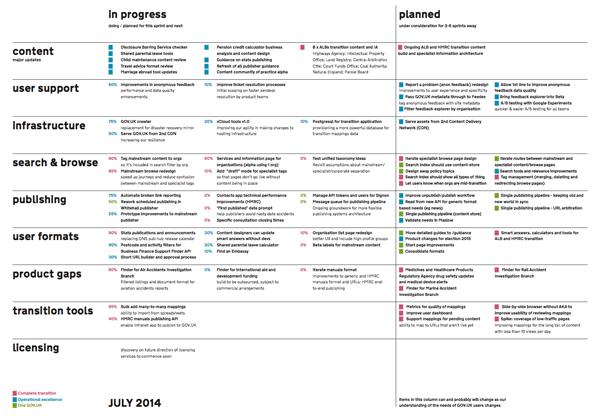 Image result for digital roadmap template | Digital Roadmap ...