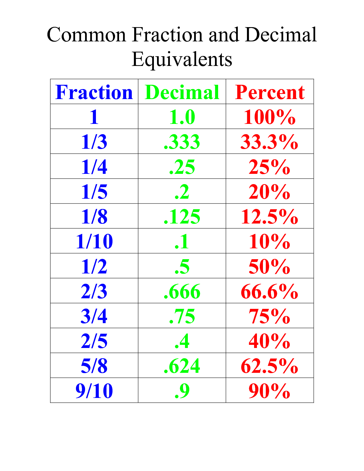 for 4th/5th grade : common fraction and decimal equivalents