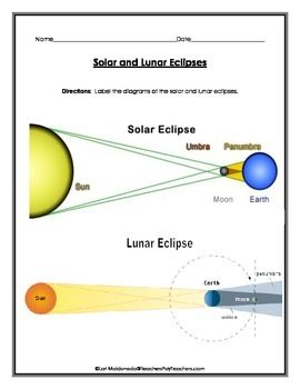 Solar system solar and lunar eclipse diagrams to label lrare solar system solar and lunar eclipse diagrams to label ccuart Gallery
