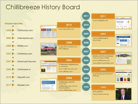 How to Use Business History Timeline Template to Your Presentation - advertising timeline template