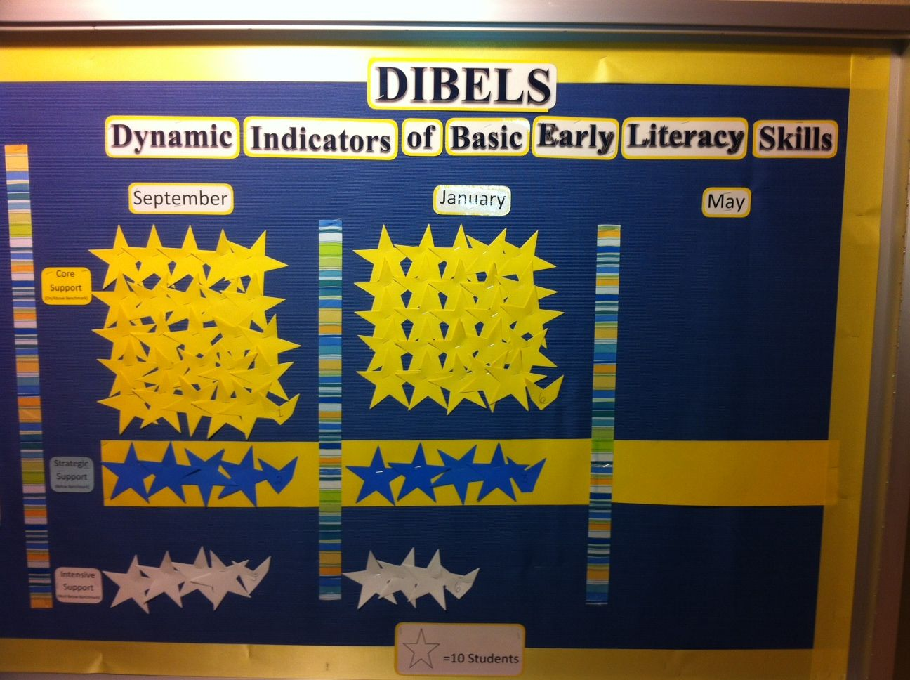 Elementary Data Walls | Did you see it? | Eshleman Elementary School ...