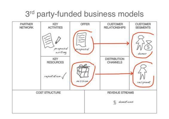 example Business Models Beyond infographie and business model - business modelling using spreadsheets