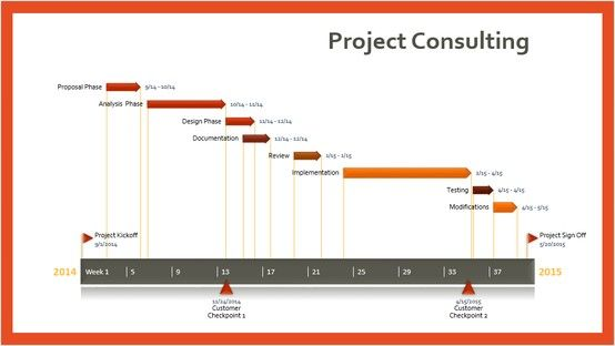 Project Consulting Timeline Template Made With Free PowerPoint - Timeline chart template
